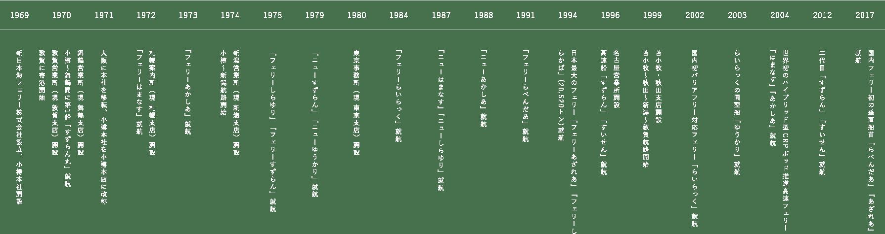 新日本海フェリーの歩み一覧