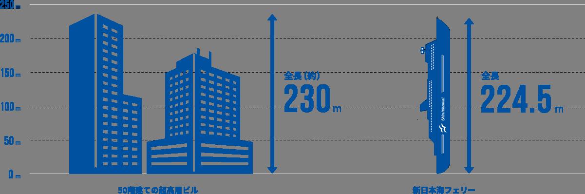 「50階建ての超高層ビルくらいの大きさ」イメージ画像